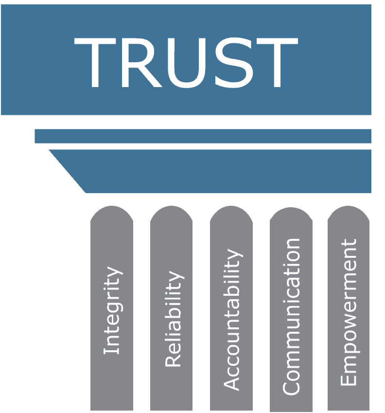 Public Trust Advisors Core Value Image